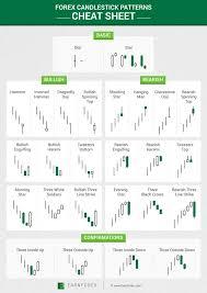 Forex Candlestick Patterns - Cheat Sheet | Candlestick chart, Trading charts,  Stock charts