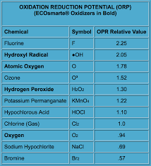 Orp Chart Ecosmarte Science Summary