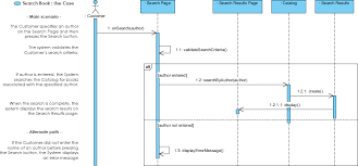 Uml Sequence Chart What Is Sequence Diagram