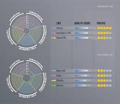 Create Comparison Chart Online Lms Comparison What Lms Suits Your Needs Best