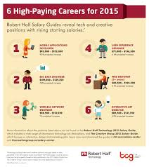 6 High Paying Jobs For 2015
