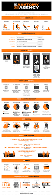 Infographic The Crazy Personalities Of 5 Archetypal Agency People