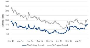 Corporate Bond Spreads Chart China Bond Appeal Grows With Possible Index Inclusion Vaneck