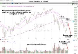 Qqq Chart Google Qqq Nasdaq Etf Stock Chart Dated 12 03 18 Keep It Simple