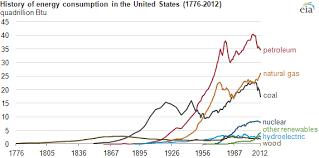 U S Energy History Since 1776 Asp Eia Chart Energy