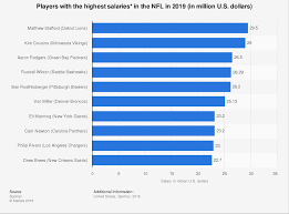 Highest Paid Nfl Players 2019 Statista