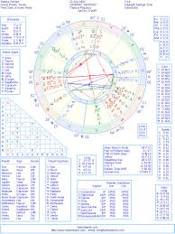 Selena Gomez Natal Chart Selena Gomez Natal Birth Chart From The Astrolreport A List