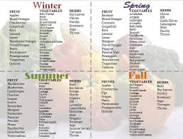 Seasonality Chart Of Fruit Vegetables Herbs At The Table