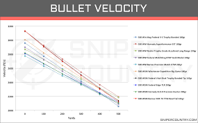 6 5 Creedmoor Vs 300 Win Mag Ballistics Chart 300 Win Mag Vs 300 Wsm Cartridge Comparison Sniper Country