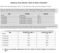 Wic Growth Charts Nfancy Case Study How Is Dans Growth Please Read