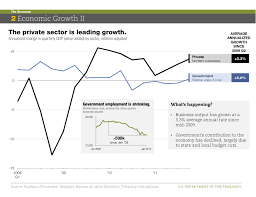 Us Economy Chart Since 2008 The U S Economy In Charts Charts Chart Private Sector