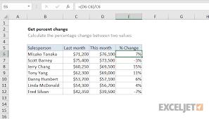 Percentage Chart Calculator Excel Formula Get Percent Change Exceljet
