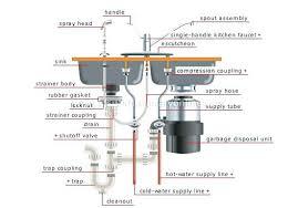 under sink pipes garbage disposal sink kitchen sink pipes diagram