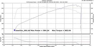 Lightning Pulley Boost Chart 03 04 Mustang Svt Cobra Performance Dyno