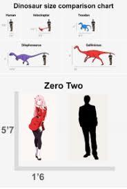 Dinosaur Sizes Comparison Chart Dinosaur Size Comparison Chart Human Velociraptor Troodon 5