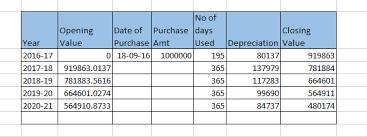 Depreciation Chart As Per Wdv Method Depreciation Chart