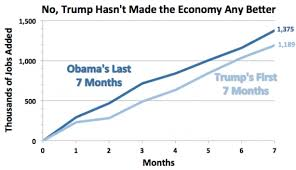 Economy Obama Vs Trump Chart So Far Trumps Economy Is Doing Worse Than Obamas
