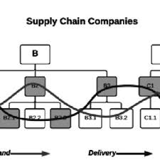 Cross Functional Business Process Download Scientific Diagram