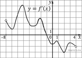 Контрольная работа Применение производной  В скольких из этих точек производная функции f x отрицательна