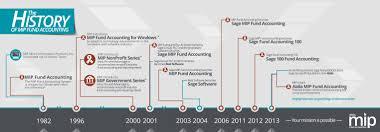 The History Of Mip Fund Accounting At Abila Abila