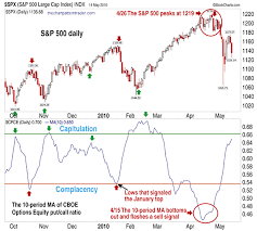 Traders Notebook The Contrarian Put Call Ratio Working