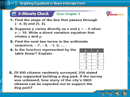 splash screen graphing equations in slope intercept form lesson 4 1 2 over chapter 3
