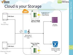 Cloud Architecture Mobile Cloud Computing Architectures
