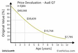Car Price Depreciation Chart Audi Q7 Car Price And Depreciation In Ejido
