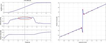 Pneumatic Cylinder Force Chart An Improved Nonlinear Modelling And Identification