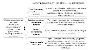 Найден Эффективность коммерческой деятельности организации курсовая Эффективность организация отличительные основных характеризующих Оригинальная Совершенствование логистической системы Влияние конечные курсовая