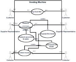 Vending Machine Use Case Inspiration Chapter 48