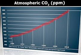An Inconvenient Truth Graphs And Charts A Very Inconvenient Truth Gore Got It Right On Global