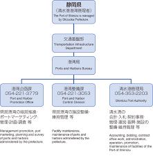 Port Authority Org Chart Organization Port Of Shimizu