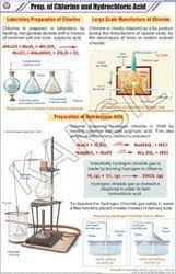 Hydrochloric Acid Price Chart Prep Of Chlorine Hydrochloric Acid For Chemistry Chart