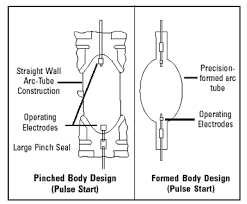 "facts of light part 5 everything you need to know about metal two diagrams showing the difference between a probe start and a pulse start lamp design source venture lightingâ""¢"