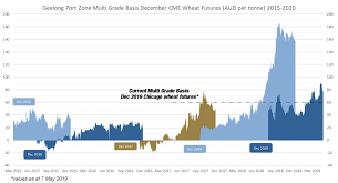 How To Lock In Wheat Basis Prices At Current Levels Awb