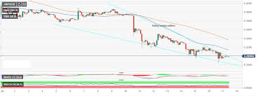 Ripple Price Analysis Xrp Usd Defends Falling Wedge Support