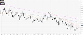 Market Sentiment Index Chart Eur Usd Technical Analysis Euro Pressuring October Highs
