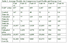 Air Compressor Conversion Chart Plastics Processor Outsources Compressed Air As The 4th
