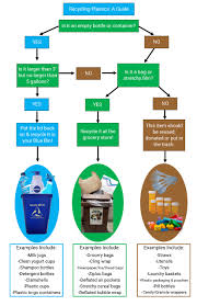 How To Recycle Medicine Plastic Bottles Best Pictures And