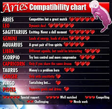 Leo And Aries Compatibility Chart Aries Compatibility Chart The 4 Guys Ive Been In A Serious