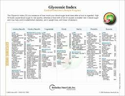 Berries Glycemic Index Chart 38 Prototypal Glycemic Index Chart Spanish