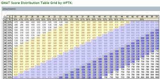 62 Unique Gmat Score Range Chart