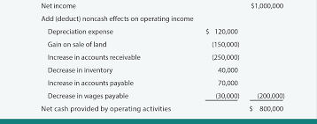 Cash Flows From Operating Activities Direct Approach To The Statement Of Cash Flows