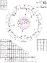 Julian Assange Natal Chart Julian Assange Astrology Chart