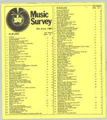1981 Top 40 3xy Talk To Me Rhythmic Pattern Music