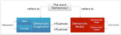 democracy word ideal reality activating democracy democracy ideal reality en