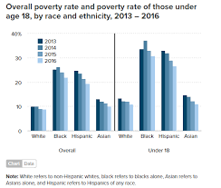 America Race Chart This Years Poverty Data Look A Lot Different When You Break