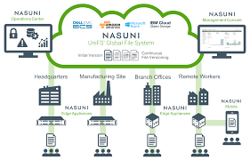 Cloud Storage Solutions For Oil Gas Nasuni