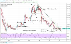 Dash Usd Live Chart Dogecoin Dash Cardano And Tron Break The Downtrend Lines